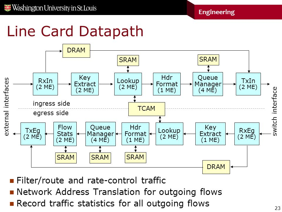23 Engineering Line Card Datapath Lookup (2 ME) RxIn (2 ME) TxIn (2 ME) Queue Manager (4 ME) Key Extract (2 ME) Hdr Format (1 ME) TCAM DRAM SRAM external interfaces switch interface ingress side Lookup (2 ME) Key Extract (1 ME) RxEg (2 ME) TxEg (2 ME) Queue Manager (4 ME) Hdr Format (1 ME) DRAM SRAM egress side Flow Stats (2 ME) SRAM Filter/route and rate-control traffic Network Address Translation for outgoing flows Record traffic statistics for all outgoing flows