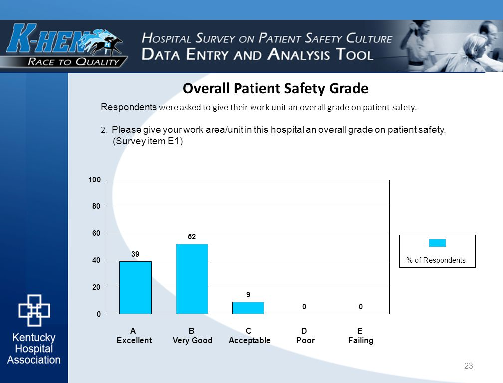 Overall Patient Safety Grade Respondents were asked to give their work unit an overall grade on patient safety.
