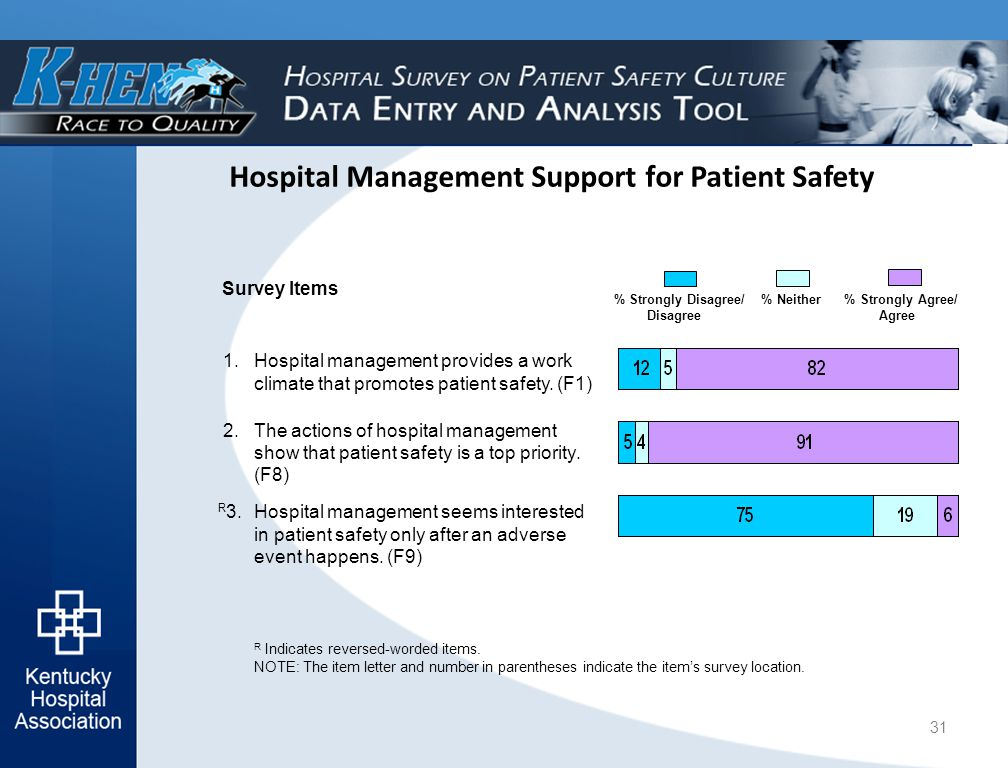 Hospital Management Support for Patient Safety R Indicates reversed-worded items.