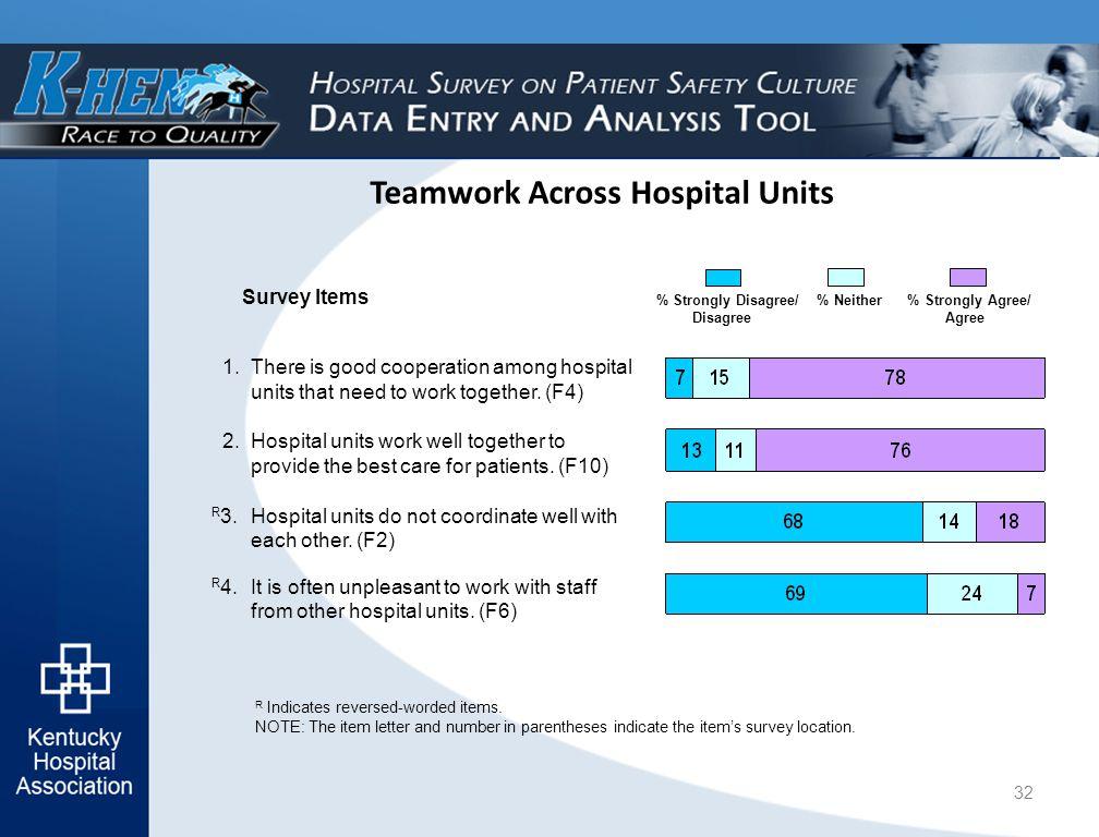 Teamwork Across Hospital Units R Indicates reversed-worded items.
