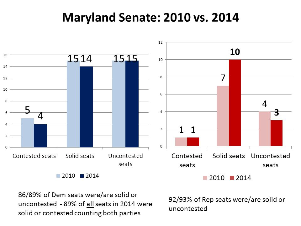Maryland Senate: 2010 vs.