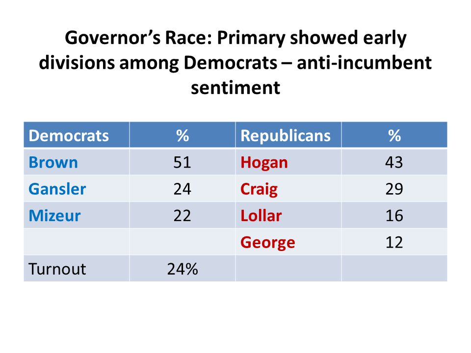 Governor's Race: Primary showed early divisions among Democrats – anti-incumbent sentiment Democrats%Republicans% Brown51Hogan43 Gansler24Craig29 Mizeur22Lollar16 George12 Turnout24%