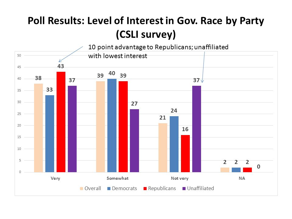 Poll Results: Level of Interest in Gov.