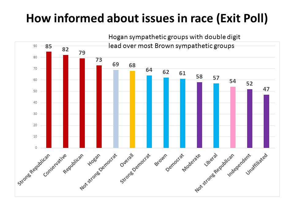 How informed about issues in race (Exit Poll) Hogan sympathetic groups with double digit lead over most Brown sympathetic groups