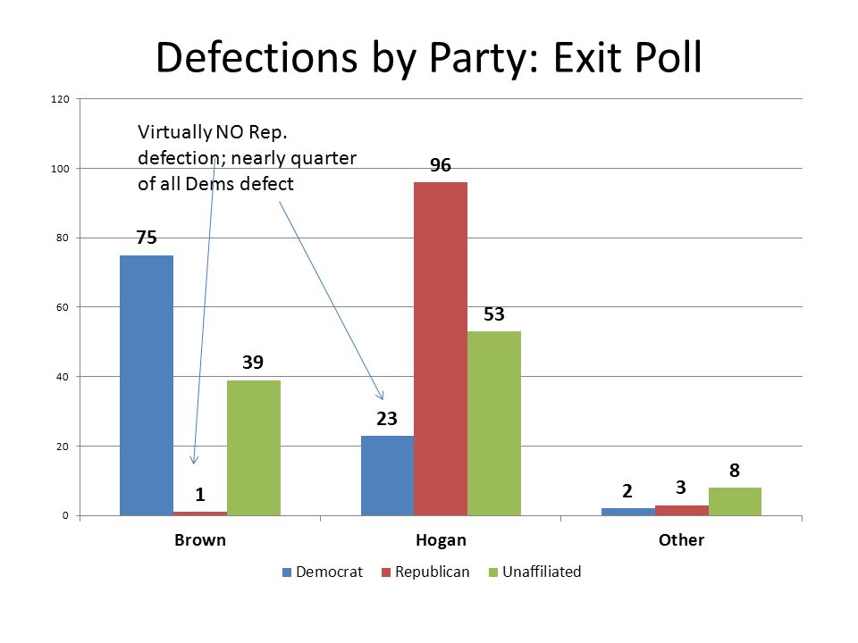 Defections by Party: Exit Poll Virtually NO Rep. defection; nearly quarter of all Dems defect