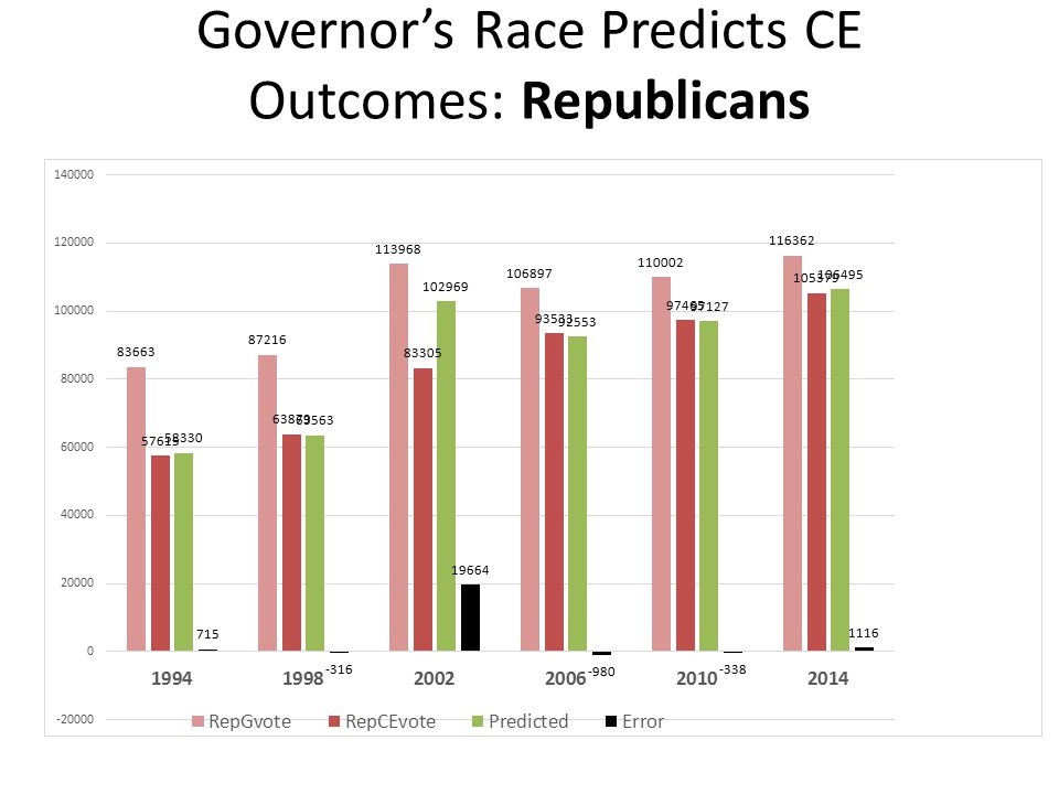 Governor's Race Predicts CE Outcomes: Republicans