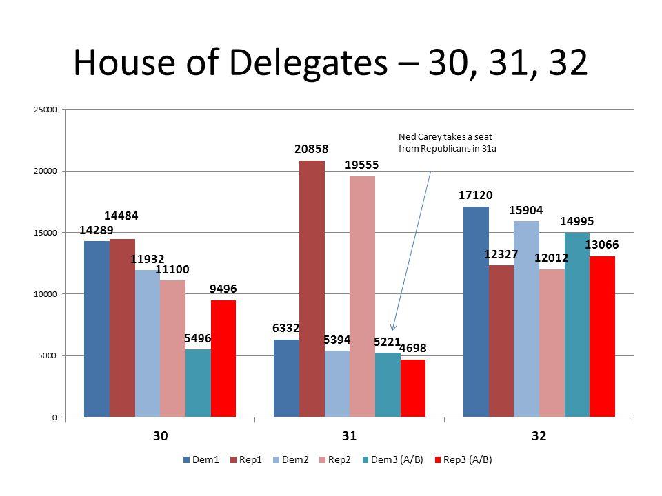 House of Delegates – 30, 31, 32