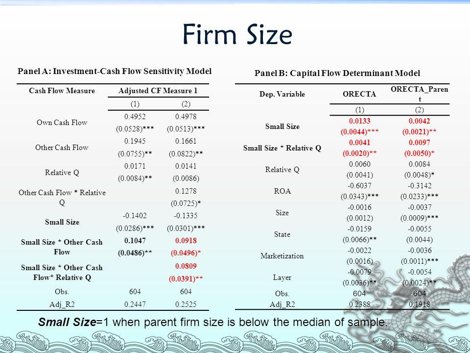 Firm Size Dep.