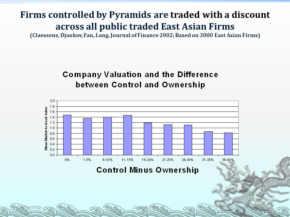 Firms controlled by Pyramids are traded with a discount across all public traded East Asian Firms (Claessens, Djankov, Fan, Lang, Journal of Finance 2