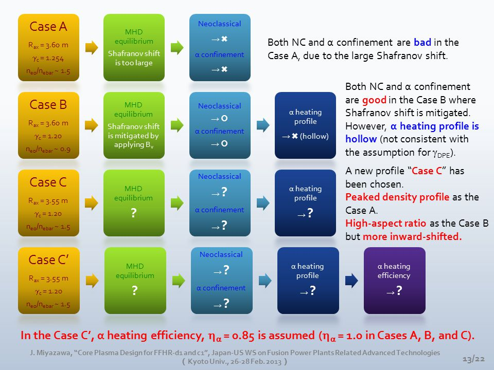 Case A Rax = 3.60 m  c = 1.254 n eo /n ebar ~ 1.5 MHD equilibrium Shafranov shift is too large Neoclassical → ✖ α confinement → ✖ Case B Rax = 3.60 m  c = 1.20 n eo /n ebar ~ 0.9 MHD equilibrium Shafranov shift is mitigated by applying Bv Neoclassical → α confinement → α heating profile → ✖ (hollow) Case C Rax = 3.55 m  c = 1.20 n eo /n ebar ~ 1.5 MHD equilibrium .