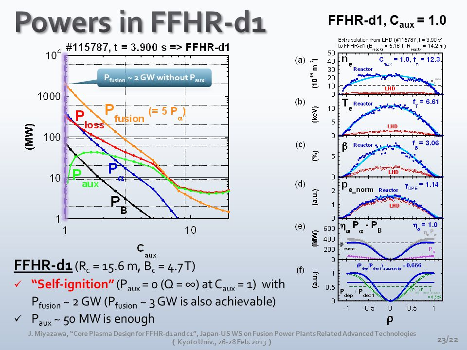 """FFHR-d1, C aux = 1.0 23/22 J. Miyazawa, """"Core Plasma Design for FFHR-d1 and c1"""", Japan-US WS on Fusion Power Plants Related Advanced Technologies ( Ky"""
