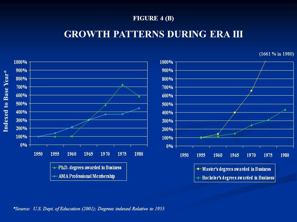 FIGURE 4 (B) GROWTH PATTERNS DURING ERA III Indexed to Base Year* *Source: U.S. Dept. of Education (2001); Degrees indexed Relative to 1955 (1661 % in