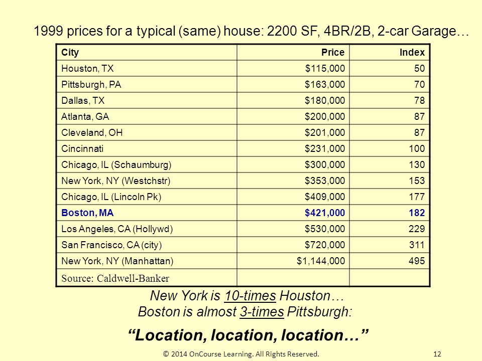 """1999 prices for a typical (same) house: 2200 SF, 4BR/2B, 2-car Garage… New York is 10-times Houston… Boston is almost 3-times Pittsburgh: """"Location, l"""