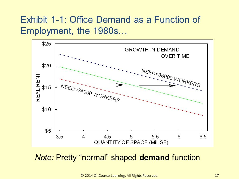 Exhibit 1-1: Office Demand as a Function of Employment, the 1980s… Note: Pretty normal shaped demand function 17© 2014 OnCourse Learning.