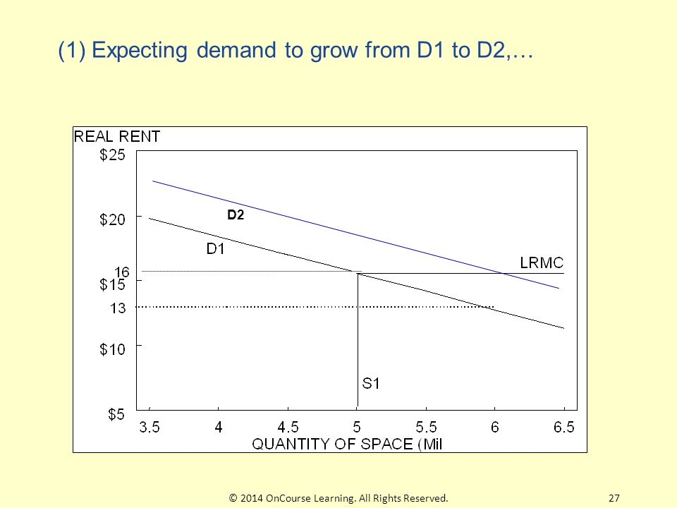 (1) Expecting demand to grow from D1 to D2,… D2 27© 2014 OnCourse Learning. All Rights Reserved.