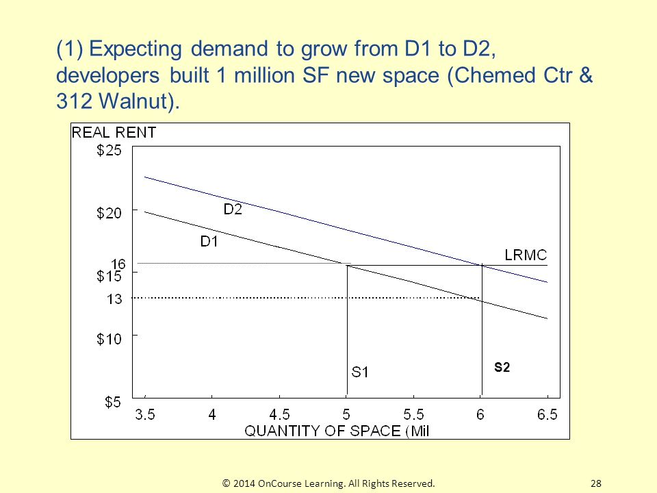 S2 (1) Expecting demand to grow from D1 to D2, developers built 1 million SF new space (Chemed Ctr & 312 Walnut). 28© 2014 OnCourse Learning. All Righ