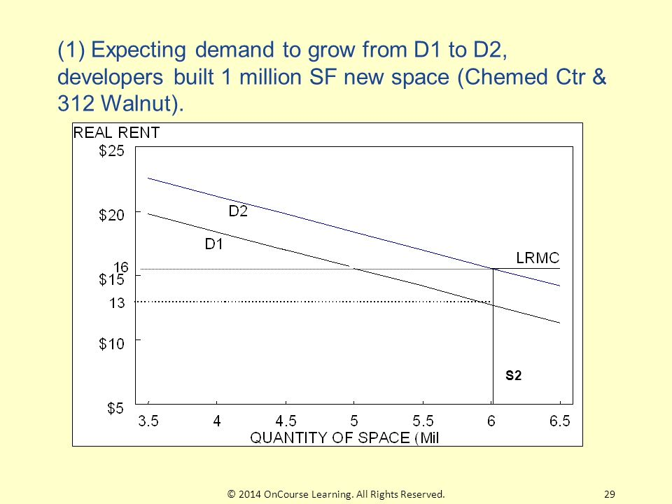 S2 (1) Expecting demand to grow from D1 to D2, developers built 1 million SF new space (Chemed Ctr & 312 Walnut). 29© 2014 OnCourse Learning. All Righ