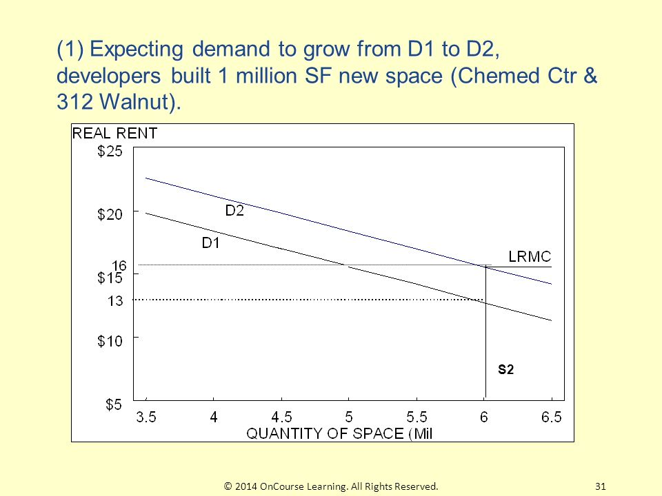 S2 (1) Expecting demand to grow from D1 to D2, developers built 1 million SF new space (Chemed Ctr & 312 Walnut).