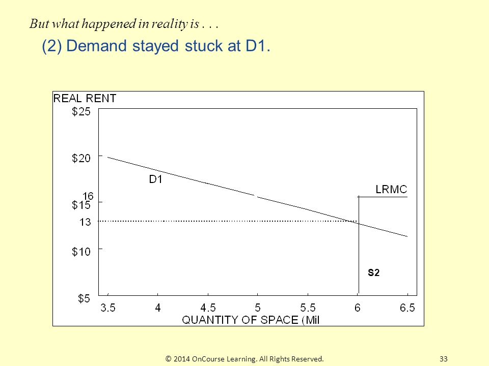 (2) Demand stayed stuck at D1. S2 But what happened in reality is...