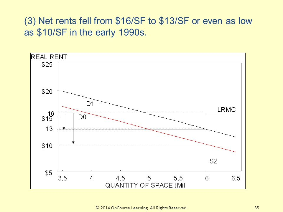 (3) Net rents fell from $16/SF to $13/SF or even as low as $10/SF in the early 1990s.