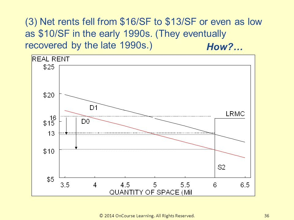(3) Net rents fell from $16/SF to $13/SF or even as low as $10/SF in the early 1990s. (They eventually recovered by the late 1990s.) How?… 36© 2014 On