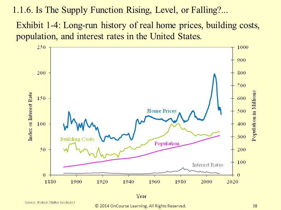 1.1.6.Is The Supply Function Rising, Level, or Falling?...