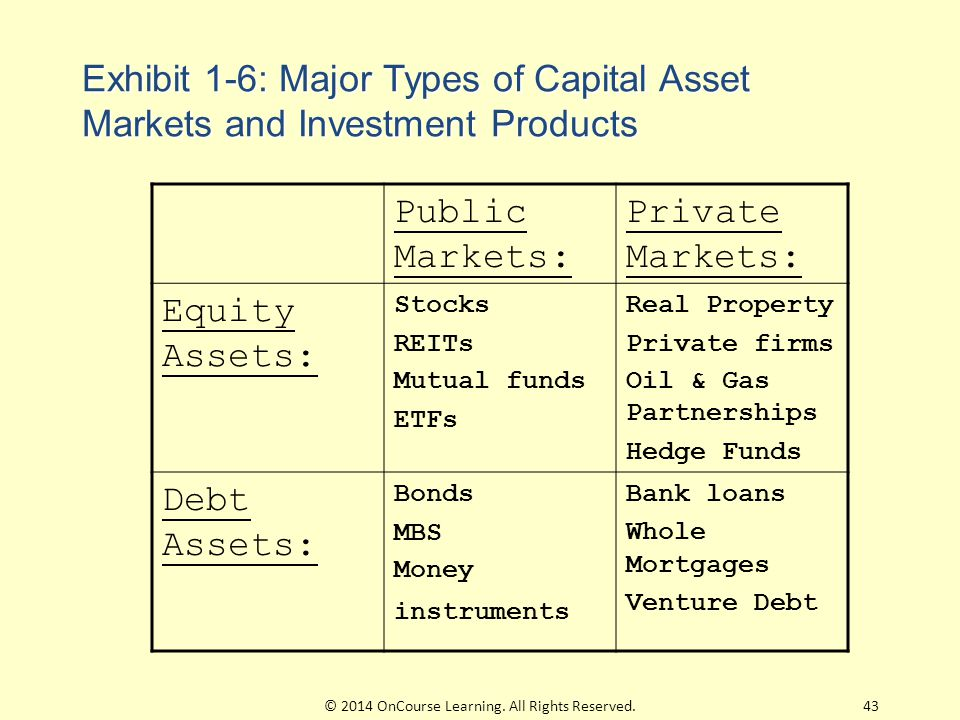 Exhibit 1-6: Major Types of Capital Asset Markets and Investment Products Public Markets: Private Markets: Equity Assets: Stocks REITs Mutual funds ET