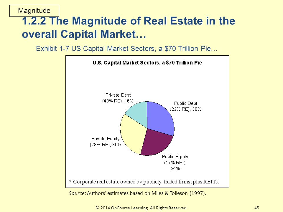 1.2.2 The Magnitude of Real Estate in the overall Capital Market… Exhibit 1-7 US Capital Market Sectors, a $70 Trillion Pie… Magnitude 45© 2014 OnCourse Learning.