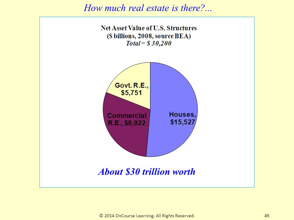 How much real estate is there ... About $30 trillion worth 49© 2014 OnCourse Learning.
