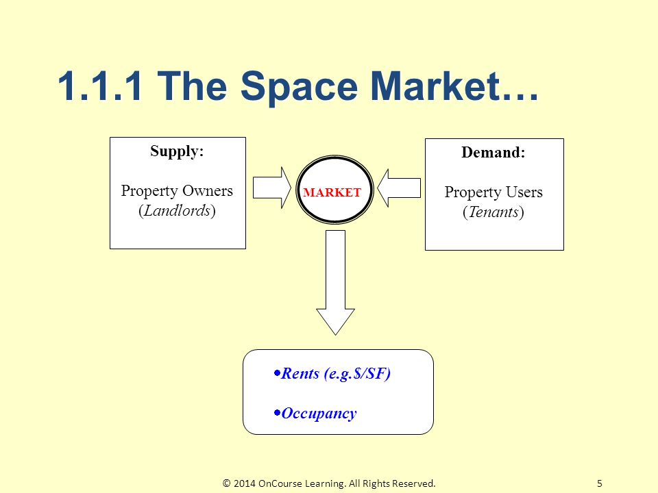 1.1.1 The Space Market… Supply: Property Owners (Landlords) Demand: Property Users (Tenants) MARKET  Rents (e.g.$/SF)  Occupancy 5© 2014 OnCourse Learning.