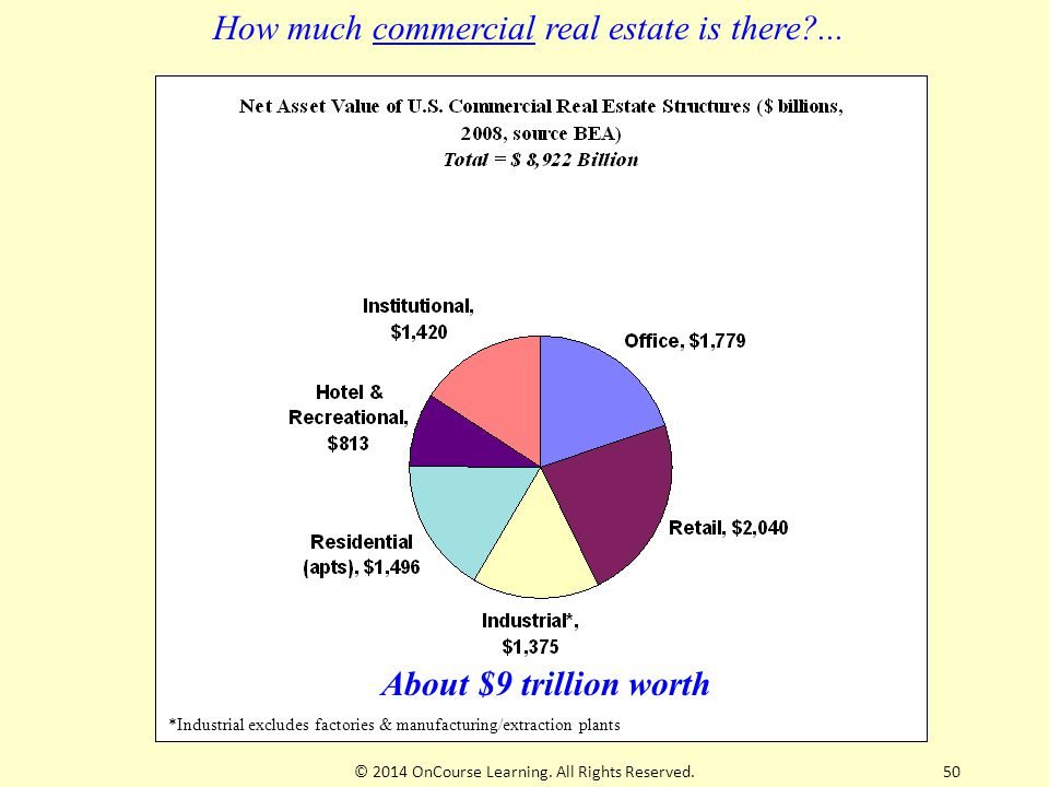 *Industrial excludes factories & manufacturing/extraction plants How much commercial real estate is there?...