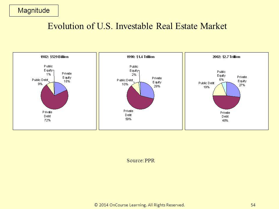 Evolution of U.S. Investable Real Estate Market Source: PPR Magnitude 54© 2014 OnCourse Learning.