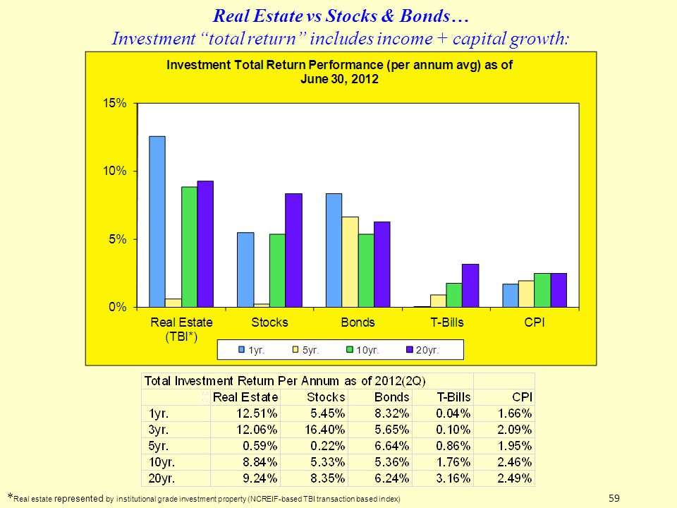 * Real estate represented by institutional grade investment property (NCREIF-based TBI transaction based index) Real Estate vs Stocks & Bonds… Investm