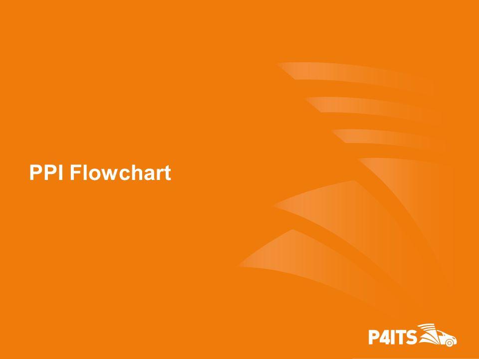 PPI Flowchart
