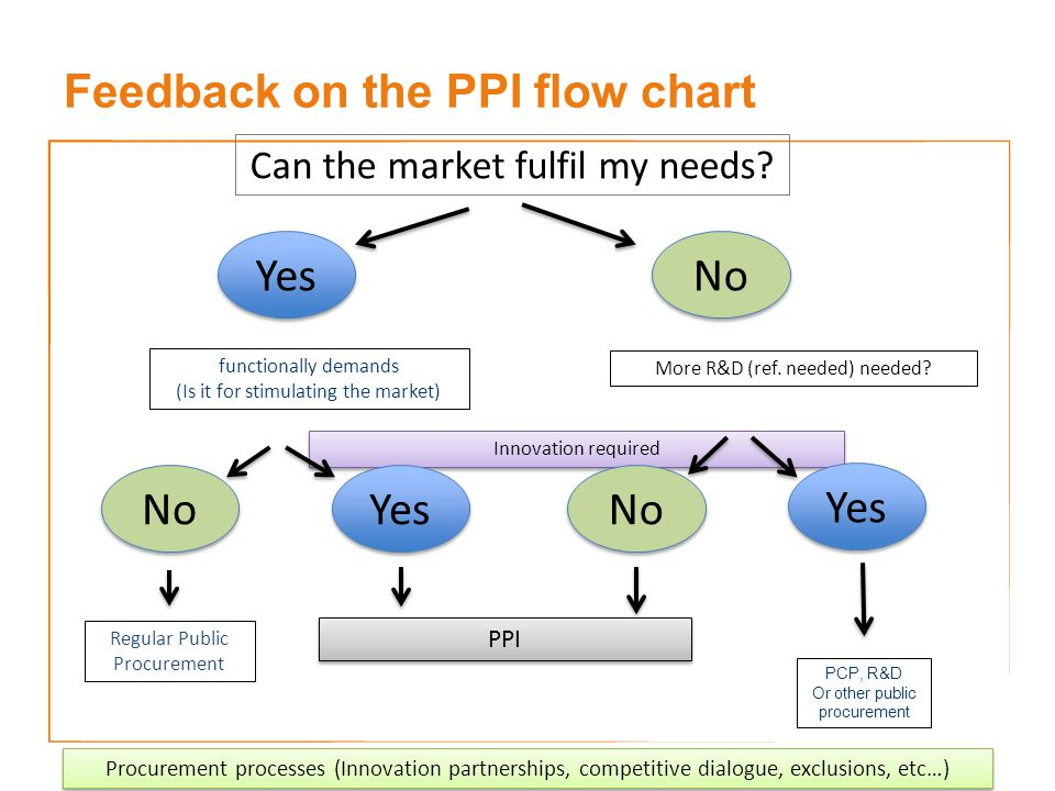 Feedback on the PPI flow chart Innovation required Yes No Can the market fulfil my needs.