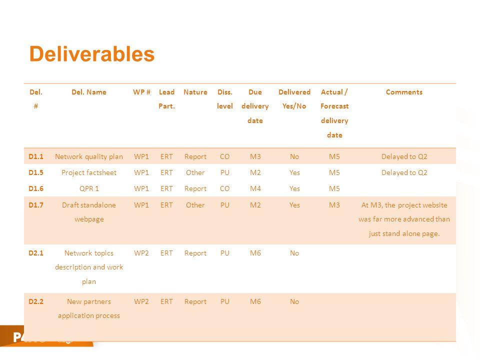 Deliverables Del. # Del. NameWP # Lead Part. Nature Diss.