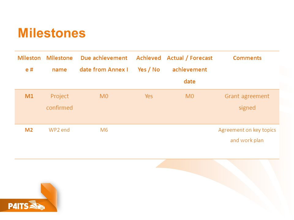 Milestones Mileston e # Milestone name Due achievement date from Annex I Achieved Yes / No Actual / Forecast achievement date Comments M1 Project confirmed M0YesM0 Grant agreement signed M2WP2 endM6Agreement on key topics and work plan