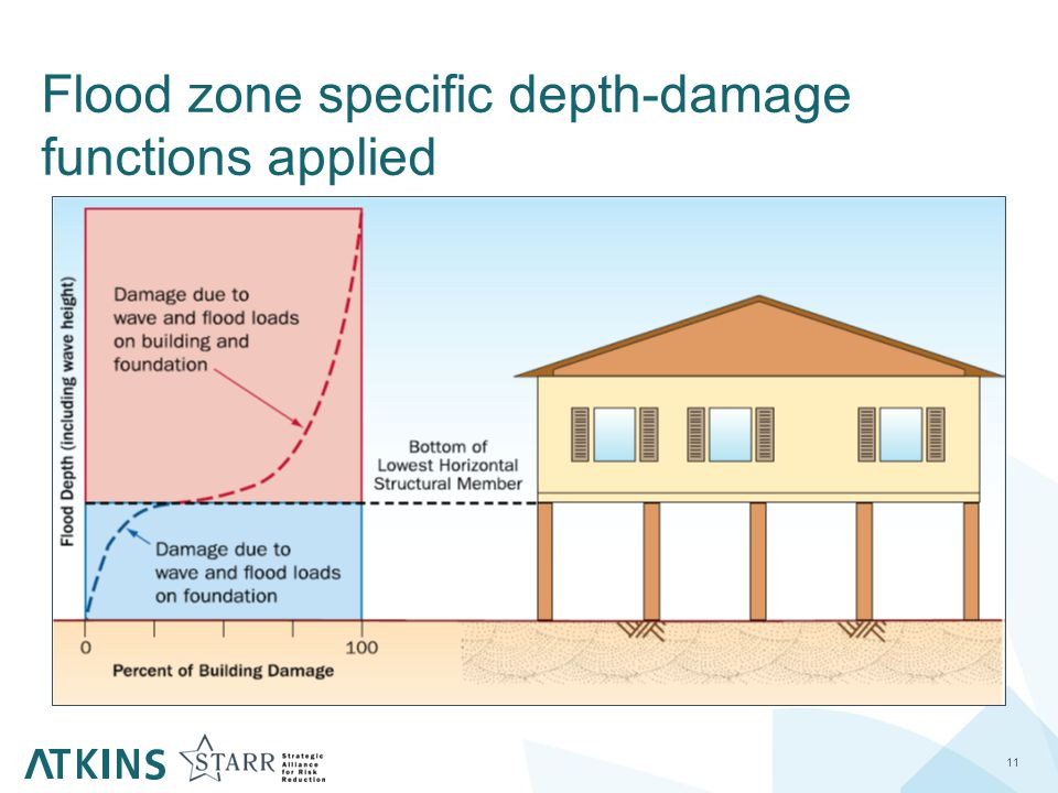 Flood zone specific depth-damage functions applied 11