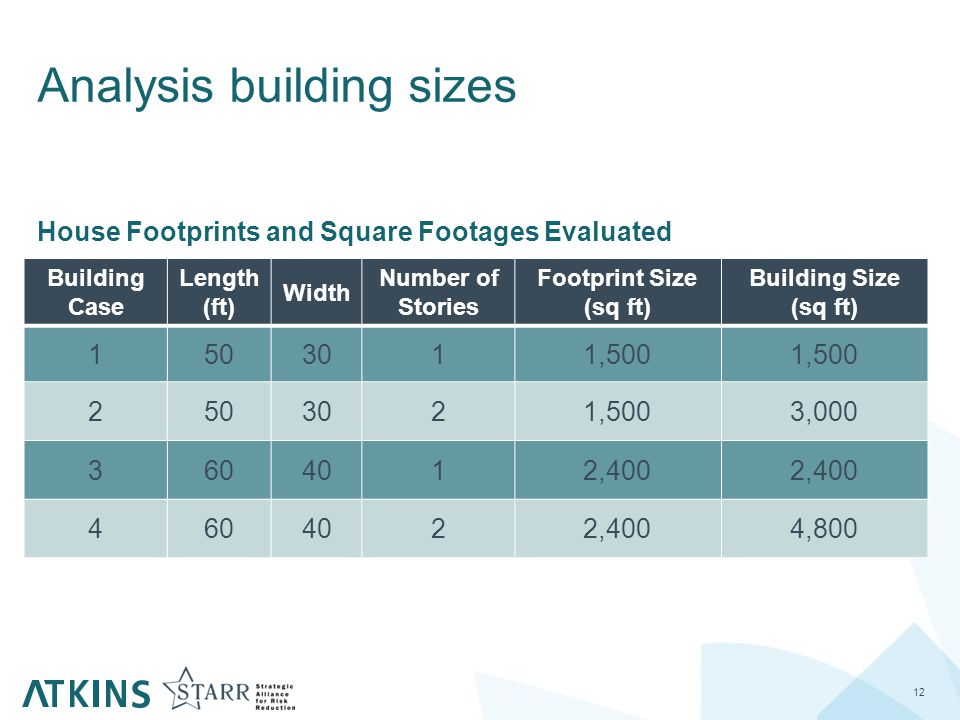 Analysis building sizes 12 Building Case Length (ft) Width Number of Stories Footprint Size (sq ft) Building Size (sq ft) 1503011,500 2503021,5003,000 3604012,400 4604022,4004,800 House Footprints and Square Footages Evaluated