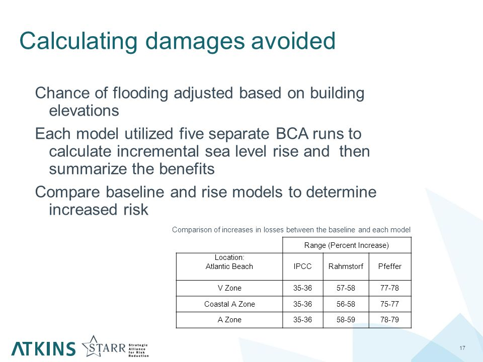 Calculating damages avoided 17 Chance of flooding adjusted based on building elevations Each model utilized five separate BCA runs to calculate incremental sea level rise and then summarize the benefits Compare baseline and rise models to determine increased risk Range (Percent Increase) Location: Atlantic Beach IPCCRahmstorfPfeffer V Zone35-3657-5877-78 Coastal A Zone35-3656-5875-77 A Zone35-3658-5978-79 Comparison of increases in losses between the baseline and each model