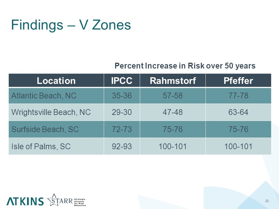 Findings – V Zones 20 LocationIPCCRahmstorfPfeffer Atlantic Beach, NC35-3657-5877-78 Wrightsville Beach, NC29-3047-4863-64 Surfside Beach, SC72-7375-76 Isle of Palms, SC92-93100-101 Percent Increase in Risk over 50 years