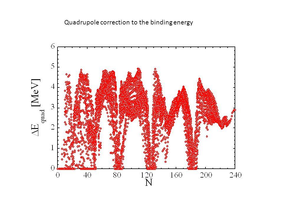 Quadrupole correction to the binding energy
