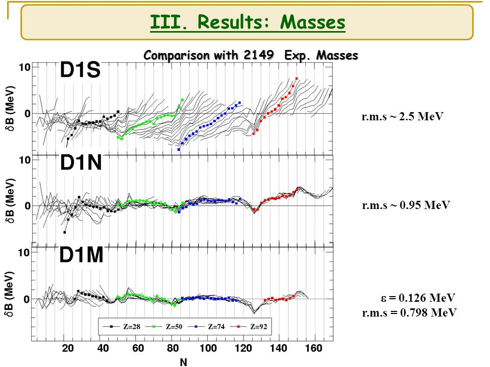 III. Results: Masses Comparison with 2149 Exp.