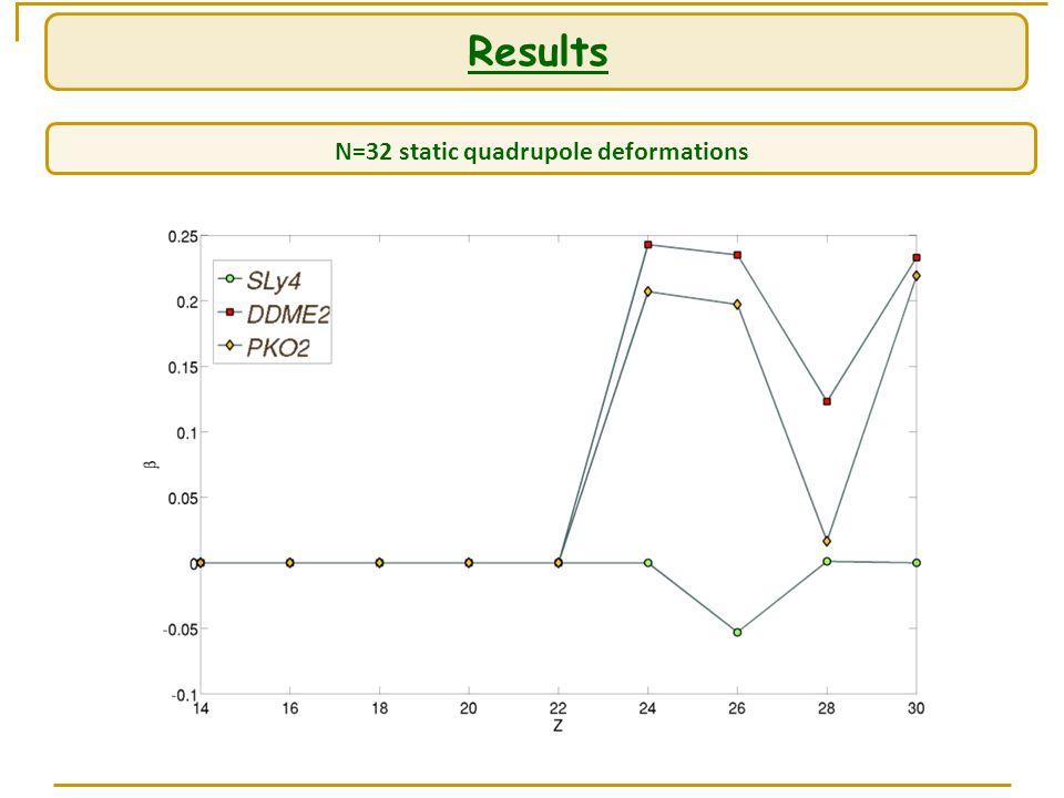 Results N=32 static quadrupole deformations