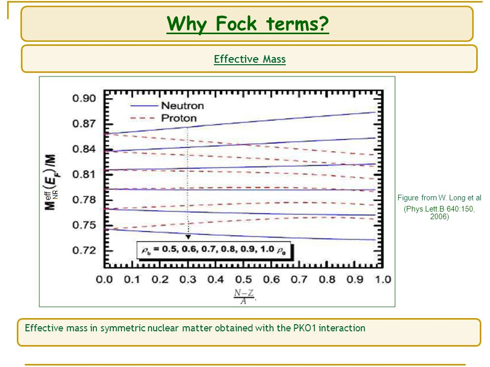 Why Fock terms. Effective Mass Figure from W.