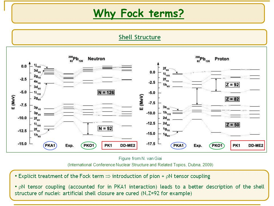 Why Fock terms. Shell Structure Figure from N.