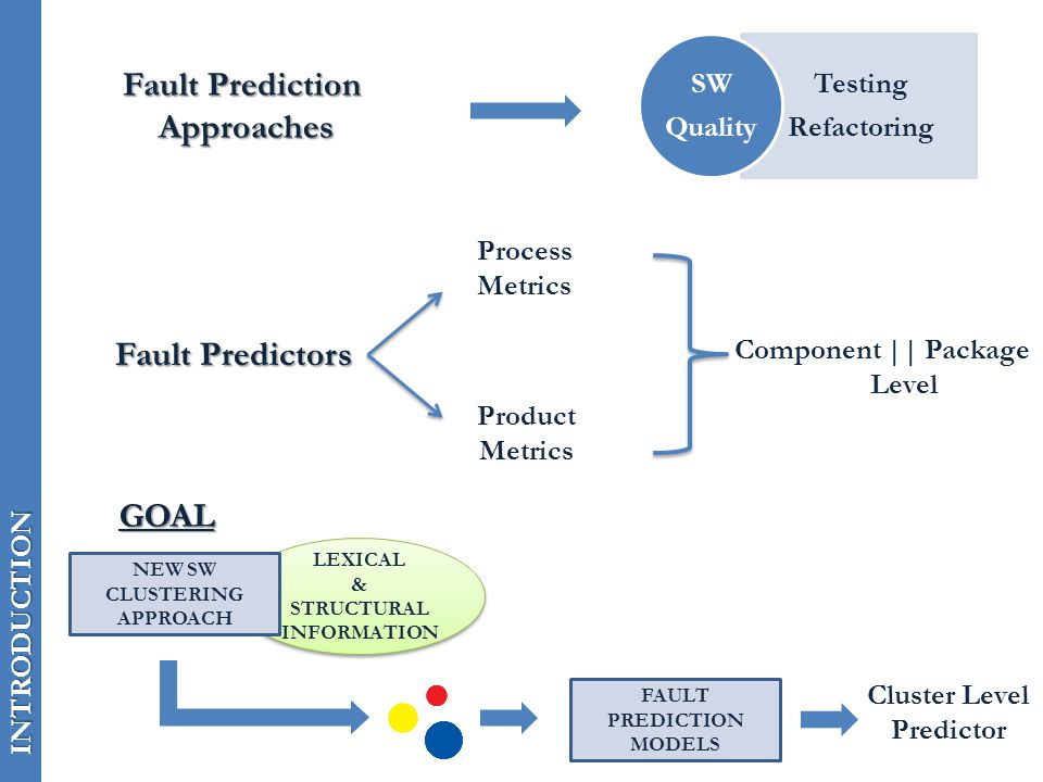 INTRODUCTION Fault Prediction Approaches Testing Refactoring SW Quality Fault Predictors Process Metrics Product Metrics Component || Package Level LEXICAL & STRUCTURAL INFORMATION LEXICAL & STRUCTURAL INFORMATION NEW SW CLUSTERING APPROACH GOAL FAULT PREDICTION MODELS Cluster Level Predictor