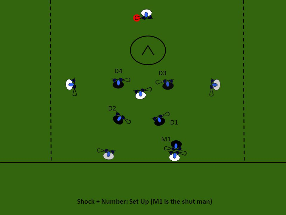 Shock + Number: Execution When the ball is put into play the short stick (M1) calls out Shock and shuts off the designated player (#).