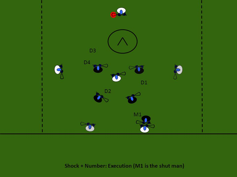 Shock + Number: If the Shut Man Goes to Crease If the player designated to be shut off goes to the crease, then the defense can do one of two things: 1) The short stick can release the designated player and call out 55, or 2) the short stick can stay on the designated offensive player and continue to perform shock.