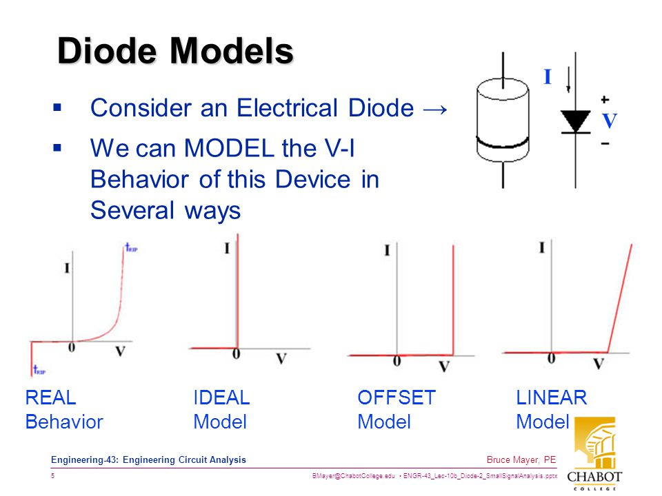 BMayer@ChabotCollege.edu ENGR-43_Lec-10b_Diode-2_SmallSignalAnalysis.pptx 6 Bruce Mayer, PE Engineering-43: Engineering Circuit Analysis Ideal Model (Ideal Rectifier)  Analyze Ckts containing Ideal Diodes 1.Assume (or Guess) a state for each diode.